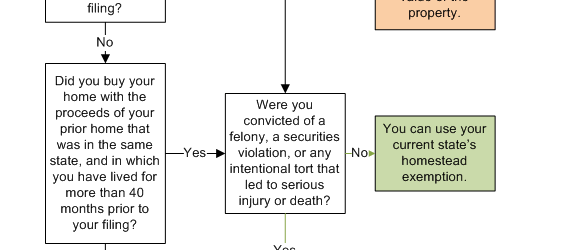 homestead-exemption-flowchart